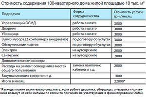 Протокол принятия на баланс многоквартирного дома образец