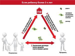 Образец договора купли материнский капитал - Разные договоры - Каталог шаблонов бланков