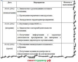 Образец заполнения дневника по практике Примеры заполнения  дневник практики студента образец заполнения